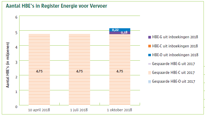 HBE rapportage oktober 2018