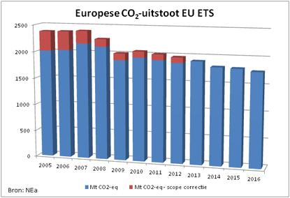 Europese CO2-uitstoot EU ETS