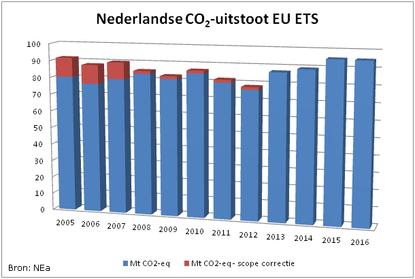 Nederlandse CO2-uitstoot EU ETS